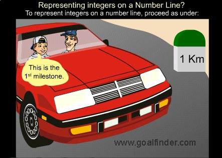 Integers - on a numberline