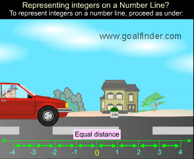 integers in real life