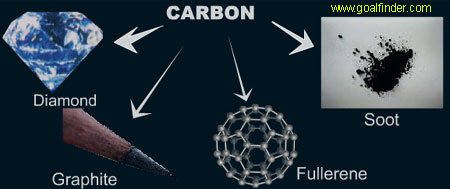 Goalfinder Fullerene Advanced Buckyball Nanotube