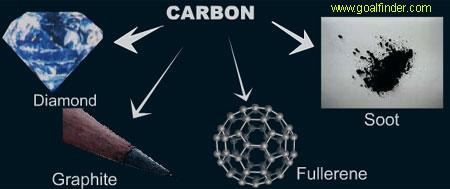 Goalfinder Fullerene Advanced Buckyball Nanotube