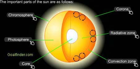 sun chromosphere photospher goalfinder nuclear fusion and energy transfer in the sun science