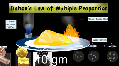 Dalton's law of multiple proportion