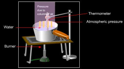 Understanding atmospheric pressure and boiling