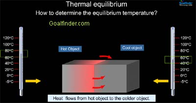 Goalfinder - Heat Thermal equilibrium - Zeroth law - Animated Easy ...