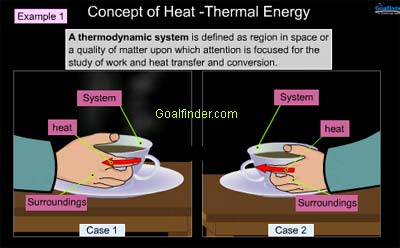 animation of thermodynamic system and surrounding