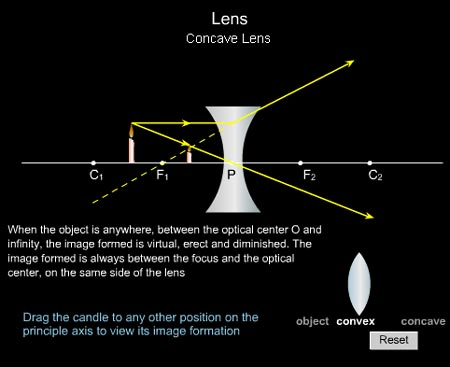 concave and convex lenses simulation and animation